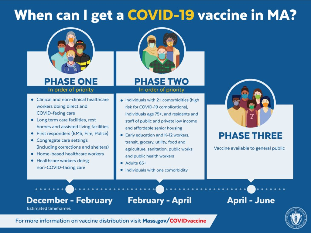 When can I get the COVID-19 vaccine in MA graphic from the Mass DPH website. Image displays the phased approach. Visit Mass.gov for more informaiton.